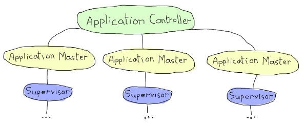 Application Controller and multiple applications with application masters.